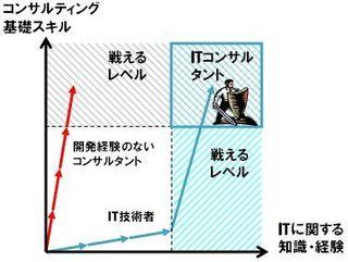 Fig4itconsultant